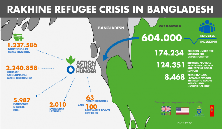 Highlights of Action Against Hunger's work to help Rohingya refugees, as of October 26, 2017.